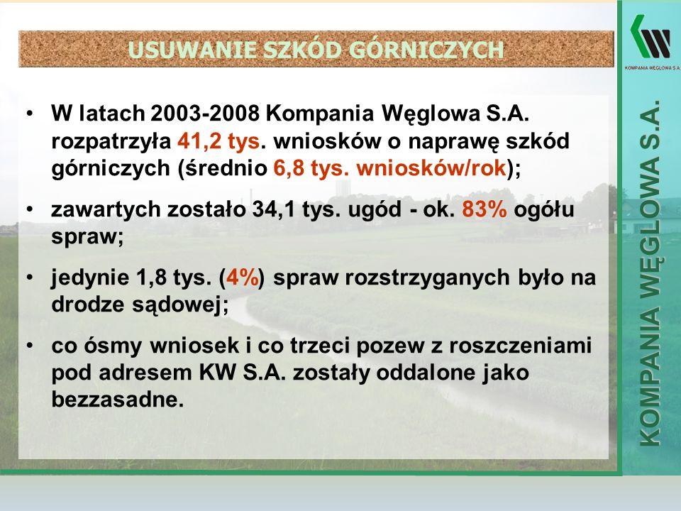 KOMPANIA WĘGLOWA S.A. USUWANIE SZKÓD GÓRNICZYCH W latach 2003-2008 Kompania Węglowa S.A. rozpatrzyła 41,2 tys. wniosków o naprawę szkód górniczych (śr