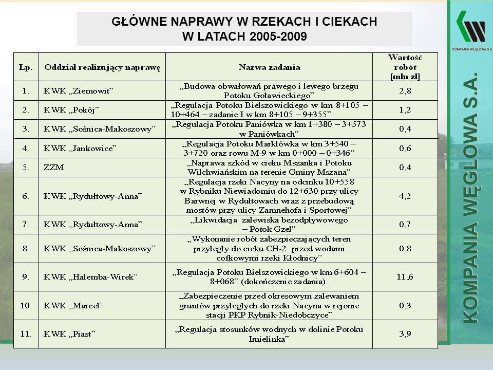 KOMPANIA WĘGLOWA S.A. GŁÓWNE NAPRAWY W RZEKACH I CIEKACH W LATACH 2005-2009