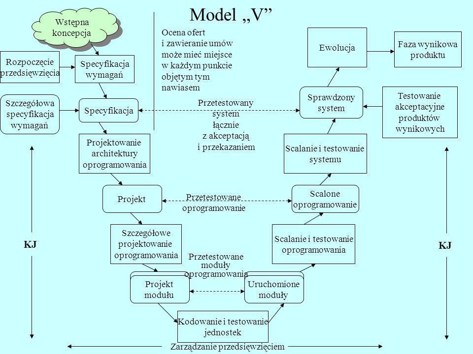 Model V Wstępna koncepcja Rozpoczęcie przedsięwzięcia Testowanie akceptacyjne produktów wynikowych Specyfikacja wymagań Specyfikacja Szczegółowa specy