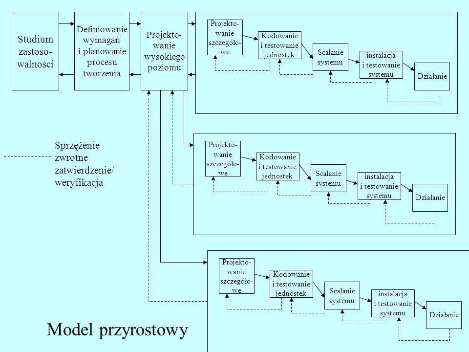 Model przyrostowy Studium zastoso- walności Definiowanie wymagań i planowanie procesu tworzenia Projekto- wanie wysokiego poziomu Projekto- wanie szcz