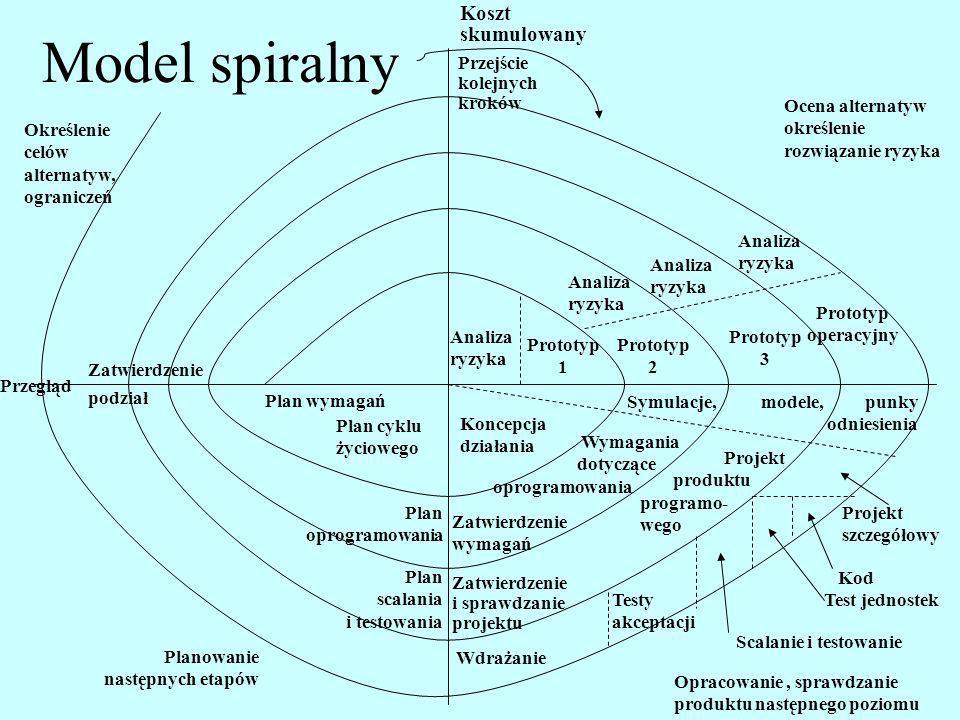 Model spiralny Koszt skumulowany Przejście kolejnych kroków Ocena alternatyw określenie rozwiązanie ryzyka Analiza ryzyka Analiza ryzyka Analiza ryzyk