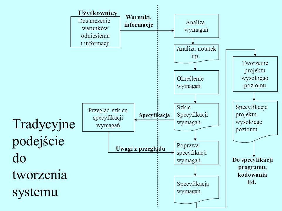 Tradycyjne podejście do tworzenia systemu Użytkownicy Dostarczenie warunków odniesienia i informacji Warunki, informacje Analiza wymagań Analiza notat