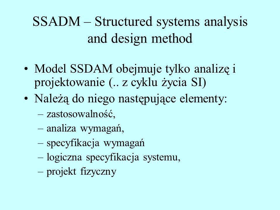 SSADM – Structured systems analysis and design method Model SSDAM obejmuje tylko analizę i projektowanie (.. z cyklu życia SI) Należą do niego następu