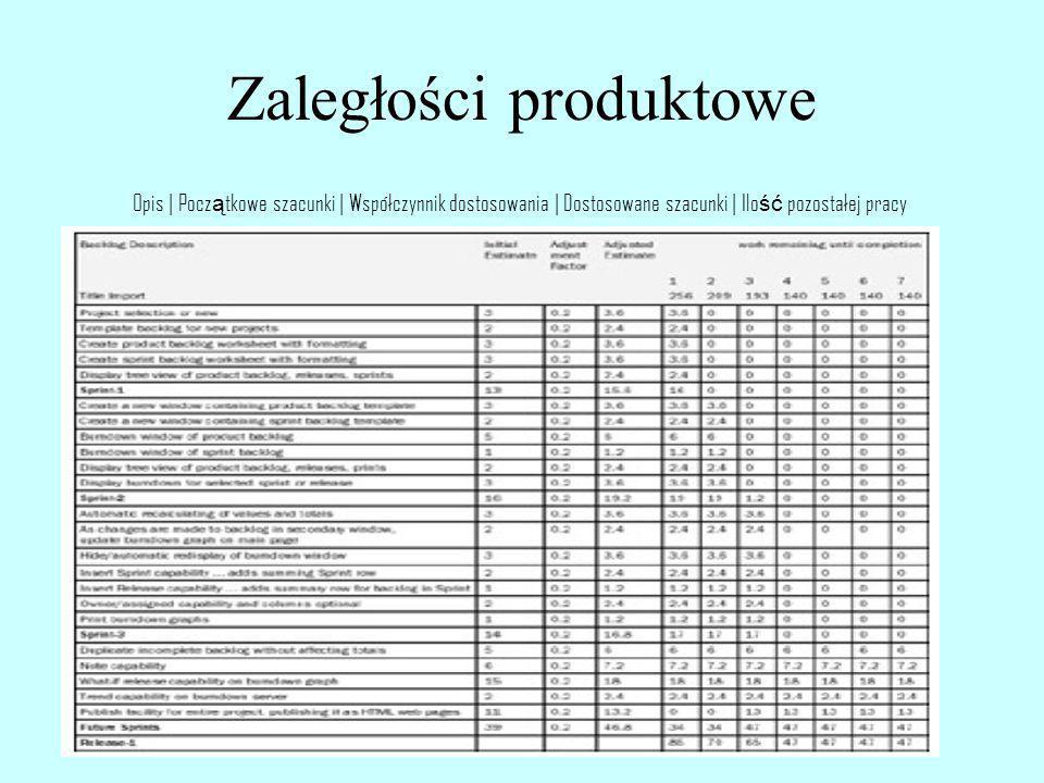 Zaległości produktowe Opis | Pocz ą tkowe szacunki | Współczynnik dostosowania | Dostosowane szacunki | Ilo ść pozostałej pracy