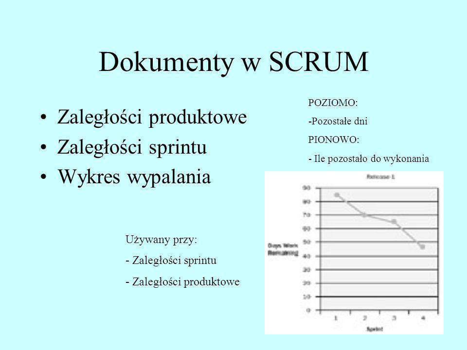 Dokumenty w SCRUM Zaległości produktowe Zaległości sprintu Wykres wypalania POZIOMO: -Pozostałe dni PIONOWO: - Ile pozostało do wykonania Używany przy