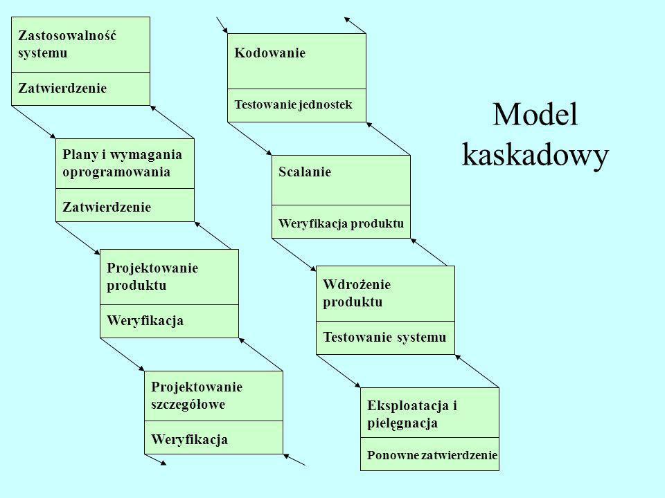 Model kaskadowy Zastosowalność systemu Zatwierdzenie Plany i wymagania oprogramowania Zatwierdzenie Projektowanie produktu Weryfikacja Projektowanie s