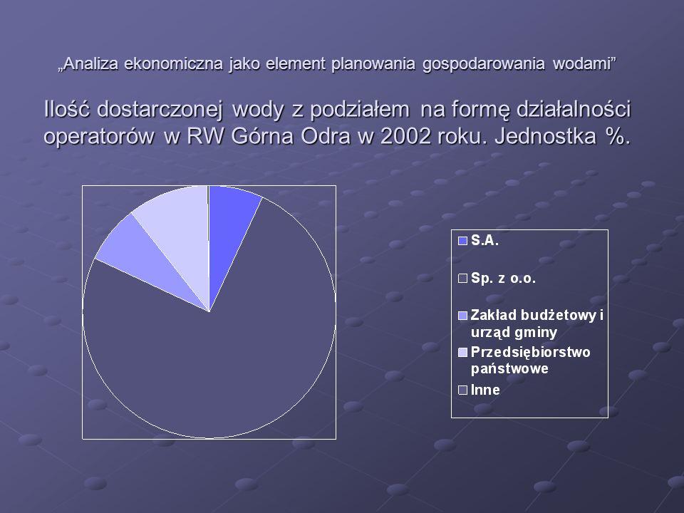 Analiza ekonomiczna jako element planowania gospodarowania wodami Ilość dostarczonej wody z podziałem na formę działalności operatorów w RW Górna Odra