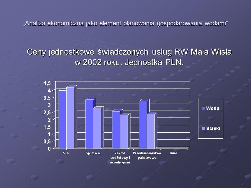 Analiza ekonomiczna jako element planowania gospodarowania wodami Ceny jednostkowe świadczonych usług RW Mała Wisła w 2002 roku. Jednostka PLN.