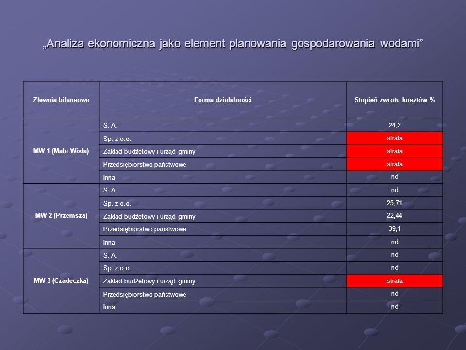 Analiza ekonomiczna jako element planowania gospodarowania wodami Zlewnia bilansowaForma działalnościStopień zwrotu kosztów % MW 1 (Mała Wisła) S. A.