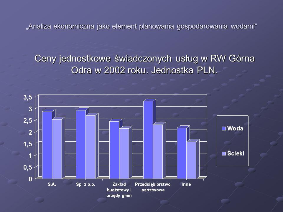 Analiza ekonomiczna jako element planowania gospodarowania wodami Ceny jednostkowe świadczonych usług w RW Górna Odra w 2002 roku. Jednostka PLN.