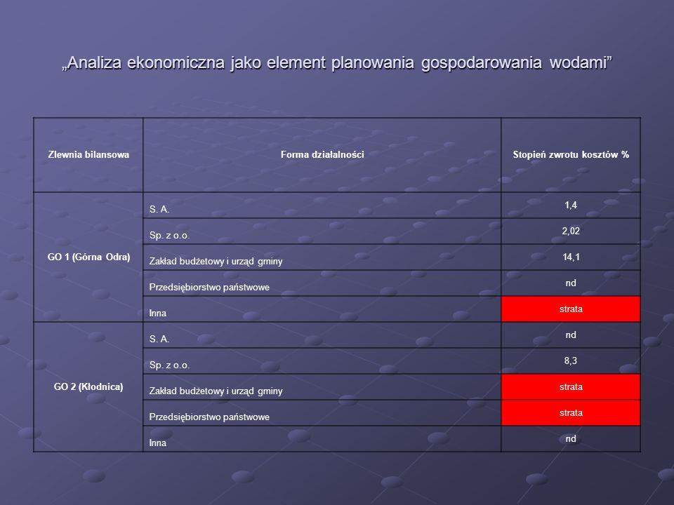 Analiza ekonomiczna jako element planowania gospodarowania wodami Zlewnia bilansowaForma działalnościStopień zwrotu kosztów % GO 1 (Górna Odra) S. A.