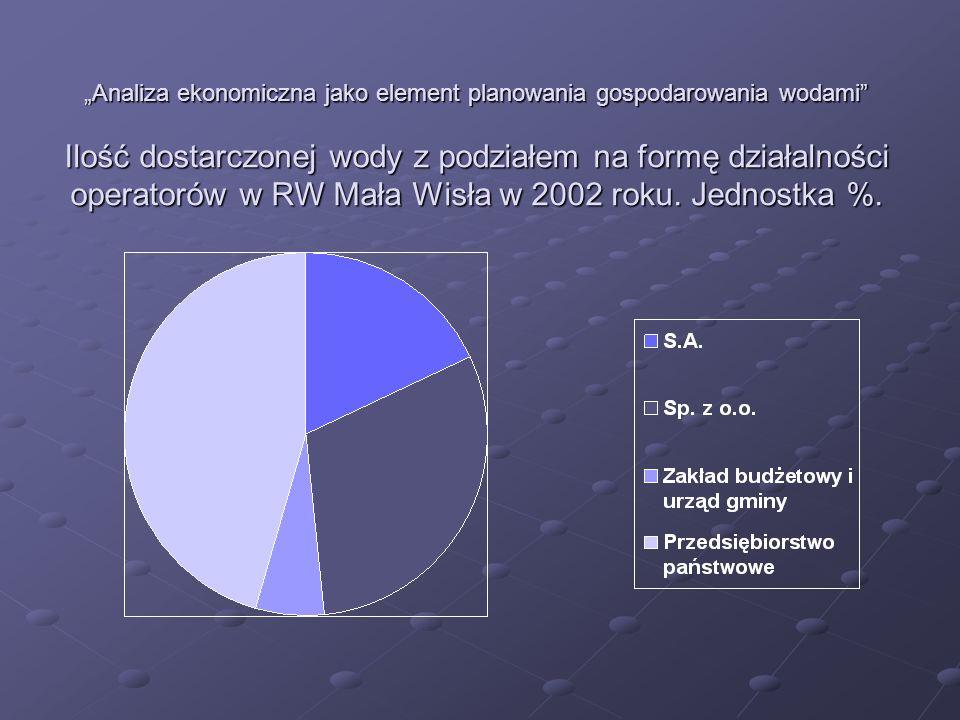 Analiza ekonomiczna jako element planowania gospodarowania wodami Ilość dostarczonej wody z podziałem na formę działalności operatorów w RW Górna Odra w 2002 roku.