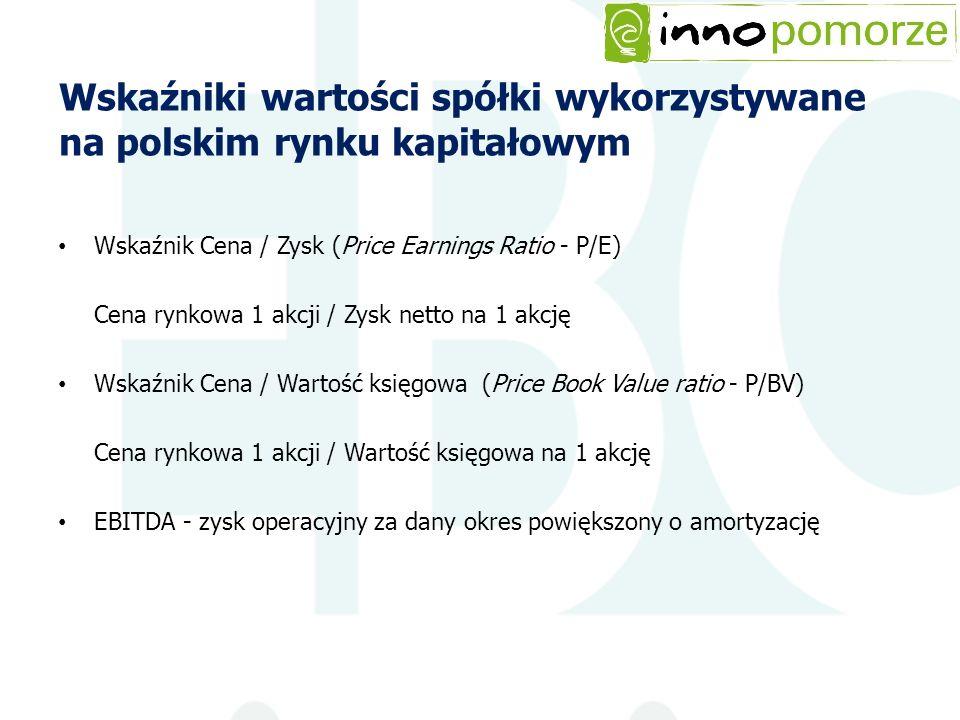 Wskaźniki wartości spółki wykorzystywane na polskim rynku kapitałowym Wskaźnik Cena / Zysk (Price Earnings Ratio - P/E) Cena rynkowa 1 akcji / Zysk ne