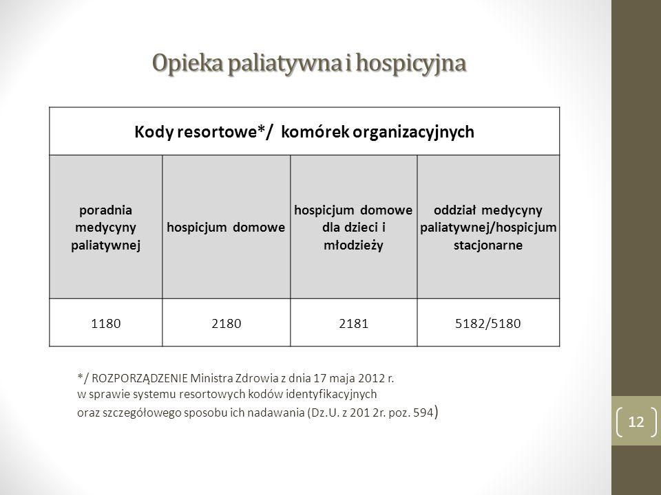 Opieka paliatywna i hospicyjna 12 Kody resortowe*/ komórek organizacyjnych poradnia medycyny paliatywnej hospicjum domowe hospicjum domowe dla dzieci i młodzieży oddział medycyny paliatywnej/hospicjum stacjonarne 1180218021815182/5180 */ ROZPORZĄDZENIE Ministra Zdrowia z dnia 17 maja 2012 r.