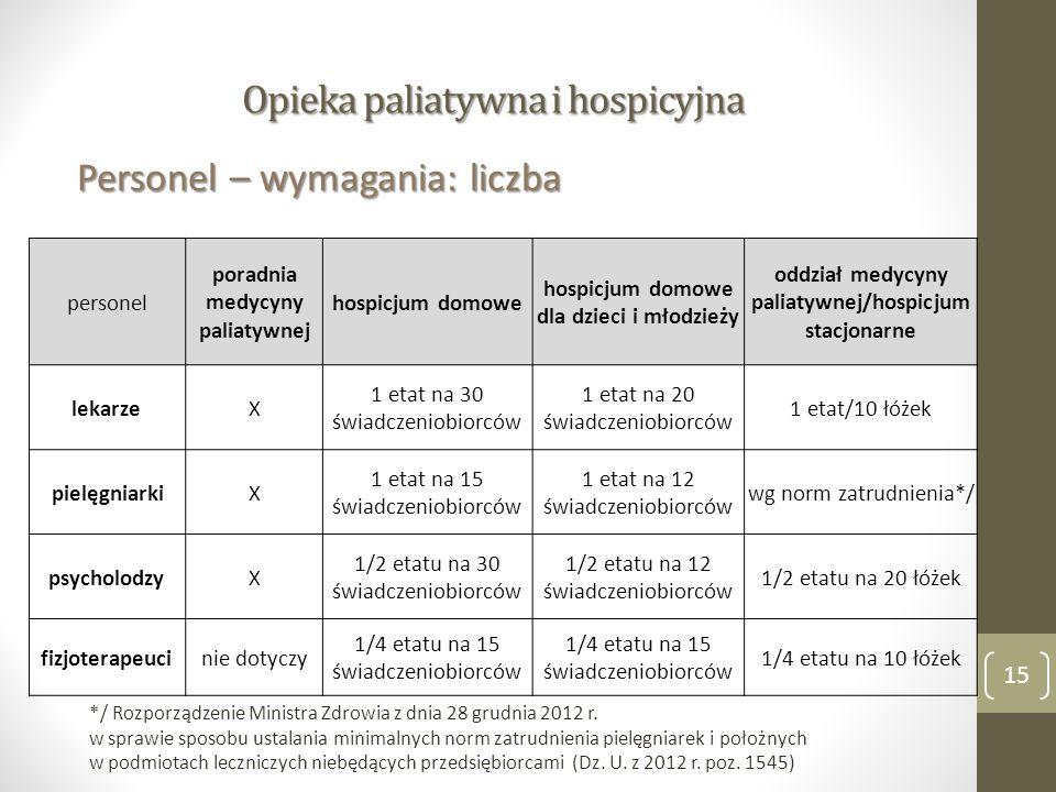 Opieka paliatywna i hospicyjna Personel – wymagania: liczba 15 personel poradnia medycyny paliatywnej hospicjum domowe hospicjum domowe dla dzieci i młodzieży oddział medycyny paliatywnej/hospicjum stacjonarne lekarzeX 1 etat na 30 świadczeniobiorców 1 etat na 20 świadczeniobiorców 1 etat/10 łóżek pielęgniarkiX 1 etat na 15 świadczeniobiorców 1 etat na 12 świadczeniobiorców wg norm zatrudnienia*/ psycholodzyX 1/2 etatu na 30 świadczeniobiorców 1/2 etatu na 12 świadczeniobiorców 1/2 etatu na 20 łóżek fizjoterapeucinie dotyczy 1/4 etatu na 15 świadczeniobiorców 1/4 etatu na 10 łóżek */ Rozporządzenie Ministra Zdrowia z dnia 28 grudnia 2012 r.
