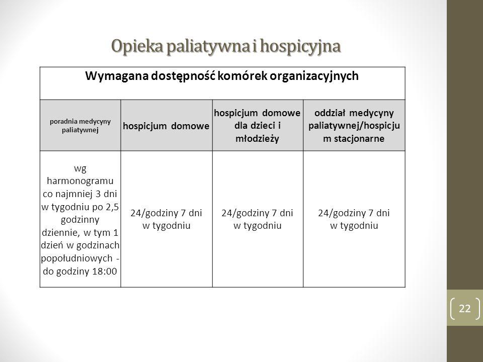Opieka paliatywna i hospicyjna 22 Wymagana dostępność komórek organizacyjnych poradnia medycyny paliatywnej hospicjum domowe hospicjum domowe dla dzie