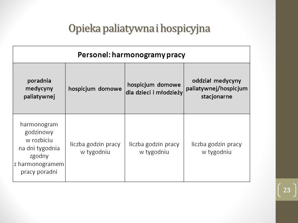 Opieka paliatywna i hospicyjna 23 Personel: harmonogramy pracy poradnia medycyny paliatywnej hospicjum domowe hospicjum domowe dla dzieci i młodzieży oddział medycyny paliatywnej/hospicjum stacjonarne harmonogram godzinowy w rozbiciu na dni tygodnia zgodny z harmonogramem pracy poradni liczba godzin pracy w tygodniu