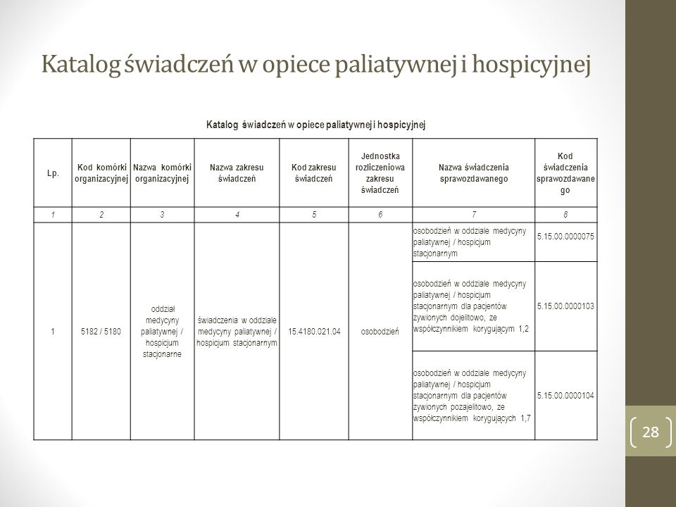Katalog świadczeń w opiece paliatywnej i hospicyjnej 28 Katalog świadczeń w opiece paliatywnej i hospicyjnej Lp. Kod komórki organizacyjnej Nazwa komó