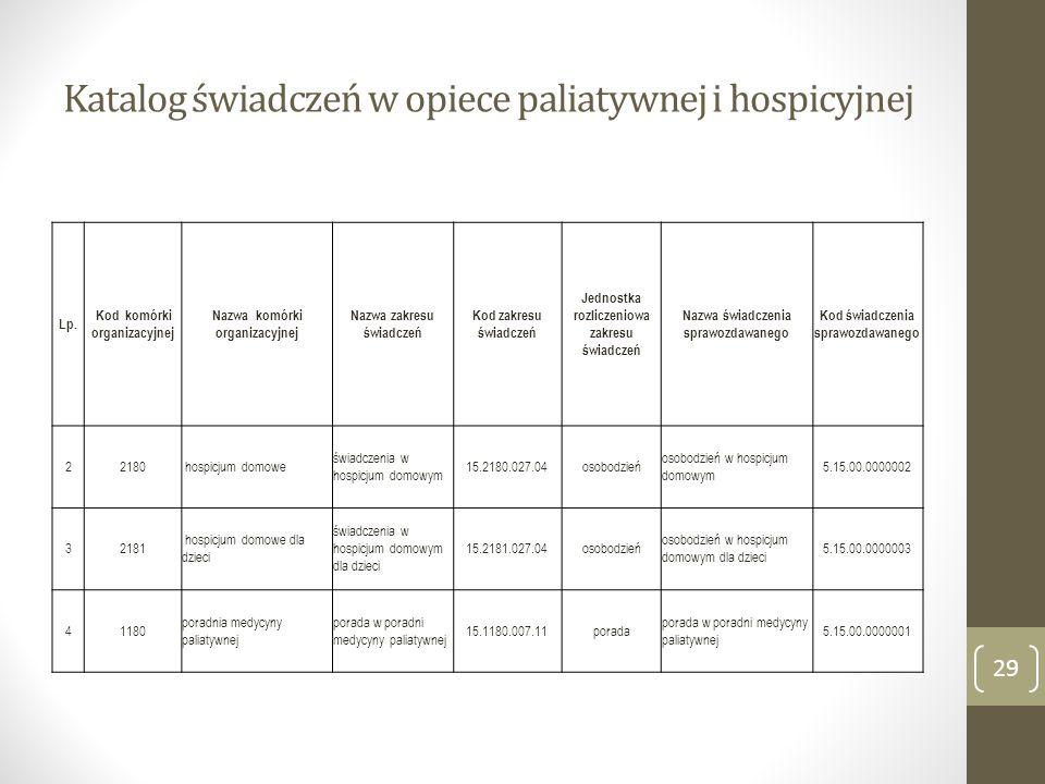 Katalog świadczeń w opiece paliatywnej i hospicyjnej 29 Lp. Kod komórki organizacyjnej Nazwa komórki organizacyjnej Nazwa zakresu świadczeń Kod zakres