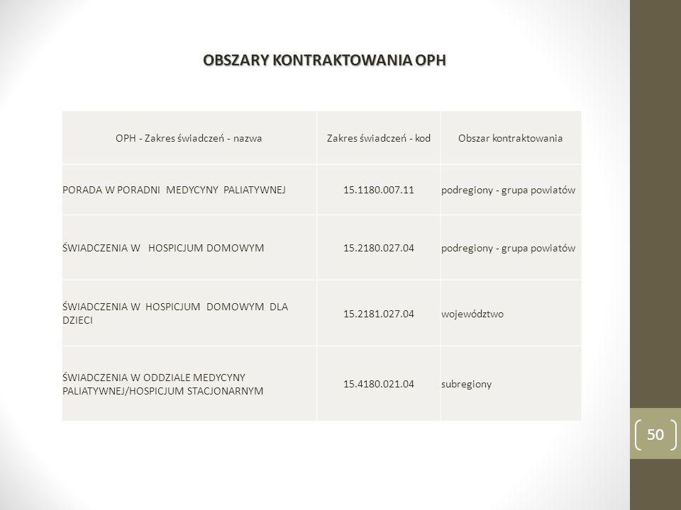 OPH - Zakres świadczeń - nazwaZakres świadczeń - kodObszar kontraktowania PORADA W PORADNI MEDYCYNY PALIATYWNEJ15.1180.007.11podregiony - grupa powiat