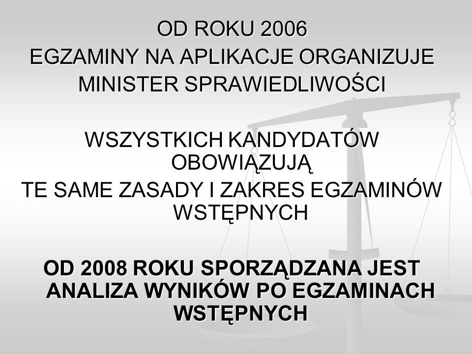 ZDAWALNOŚĆ PRZY OCENIE ZE STUDIÓW BARDZO DOBRY ABSOLWENCI 2012 EGZAMIN 2012 ABSOLWENCI 2011 EGZAMIN 2011 ABSOLWENCI 2010 EGZAMIN 2010 PRZYSTĄPILIZDAWALNOŚĆPRZYSTĄPILIZDAWALNOŚĆPRZYSTĄPILIZDAWALNOŚĆ Uniwersytet Jagielloński w Krakowie13297,7311690,5211385,84 Uniwersytet w Białymstoku3396,973086,671275 Uniwersytet Wrocławski9495,748464,294386,05 UMCS w Lublinie7993,676188,526366,67 Uniwersytet Warszawski20893,2727678,2634863,51 Uniwersytet Gdański7491,895590,915874,14 Uniwersytet Łódzki4991,844689,134271,43 Uniwersytet im.