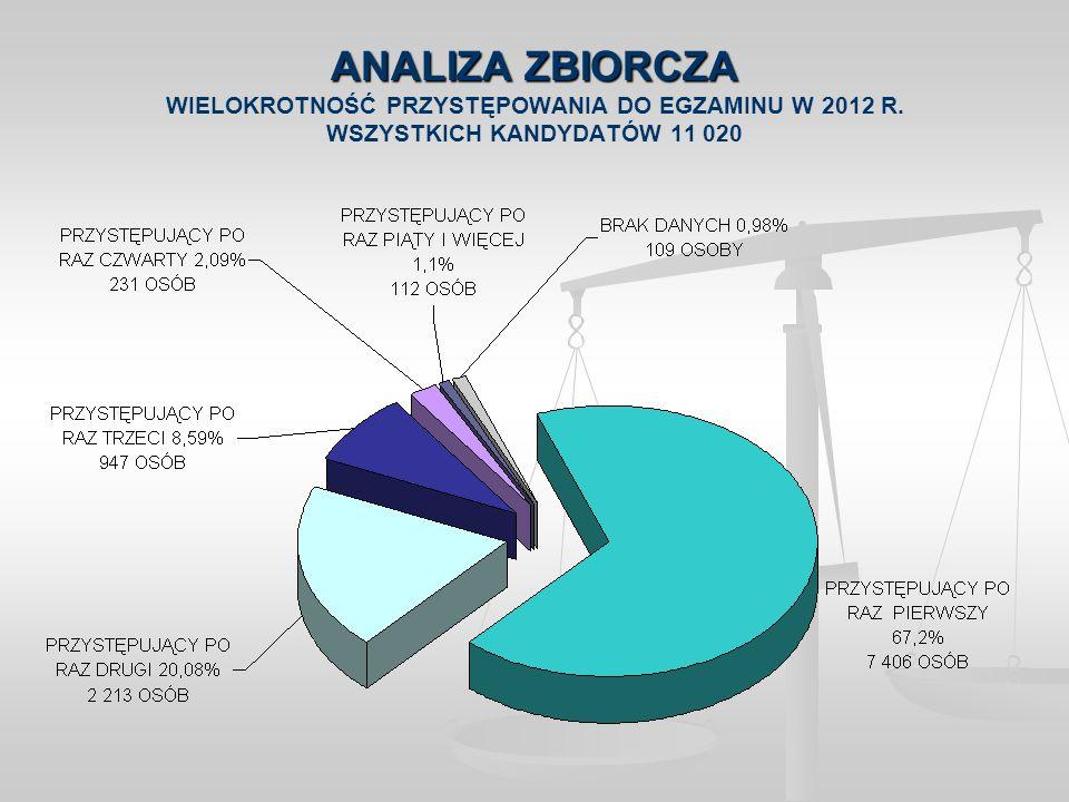 ANALIZA ZBIORCZA ANALIZA ZBIORCZA WIELOKROTNOŚĆ PRZYSTĘPOWANIA DO EGZAMINU W 2012 R. WSZYSTKICH KANDYDATÓW 11 020