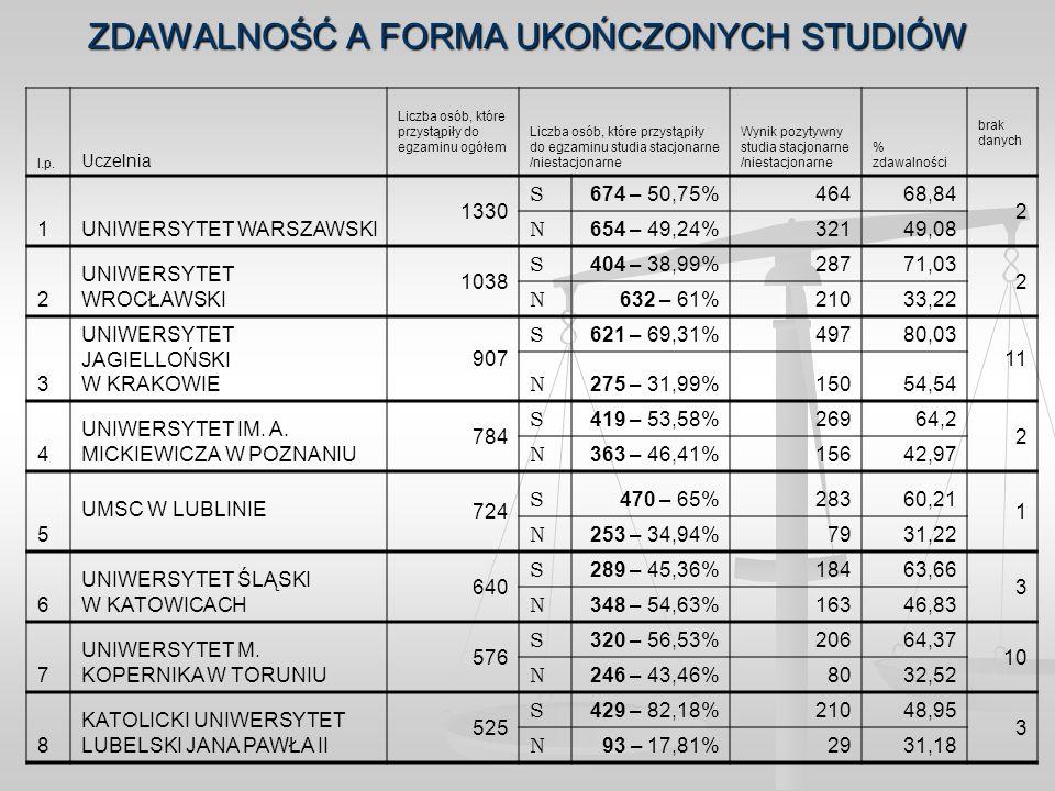 ZDAWALNOŚĆ A FORMA UKOŃCZONYCH STUDIÓW l.p. Uczelnia Liczba osób, które przystąpiły do egzaminu ogółem Liczba osób, które przystąpiły do egzaminu stud