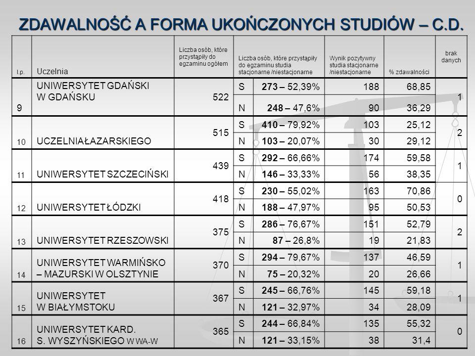 ZDAWALNOŚĆ A FORMA UKOŃCZONYCH STUDIÓW – C.D. l.p. Uczelnia Liczba osób, które przystąpiły do egzaminu ogółem Liczba osób, które przystąpiły do egzami