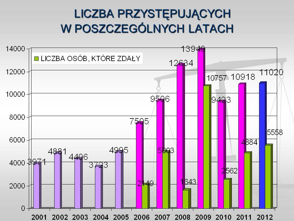 UNIWERSYTET JAGIELLOŃSKI W KRAKOWIE - ABSOLWENCI 2012 PRZYSTĘPUJĄCY DO EGZAMINÓW 2012 – 464 OSOBY STRUKTURA WG OCEN