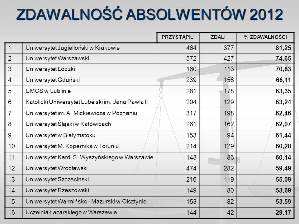 ZDAWALNOŚĆ ABSOLWENTÓW 2012 PRZYSTĄPILIZDALI % ZDAWALNOŚCI 1 Uniwersytet Jagielloński w Krakowie46437781,25 2 Uniwersytet Warszawski57242774,65 3 Uniw