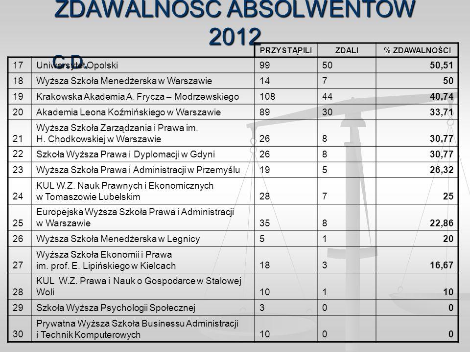 ZDAWALNOŚĆ ABSOLWENTÓW 2012 C.D. PRZYSTĄPILIZDALI % ZDAWALNOŚCI 17Uniwersytet Opolski995050,51 18Wyższa Szkoła Menedżerska w Warszawie14750 19Krakowsk