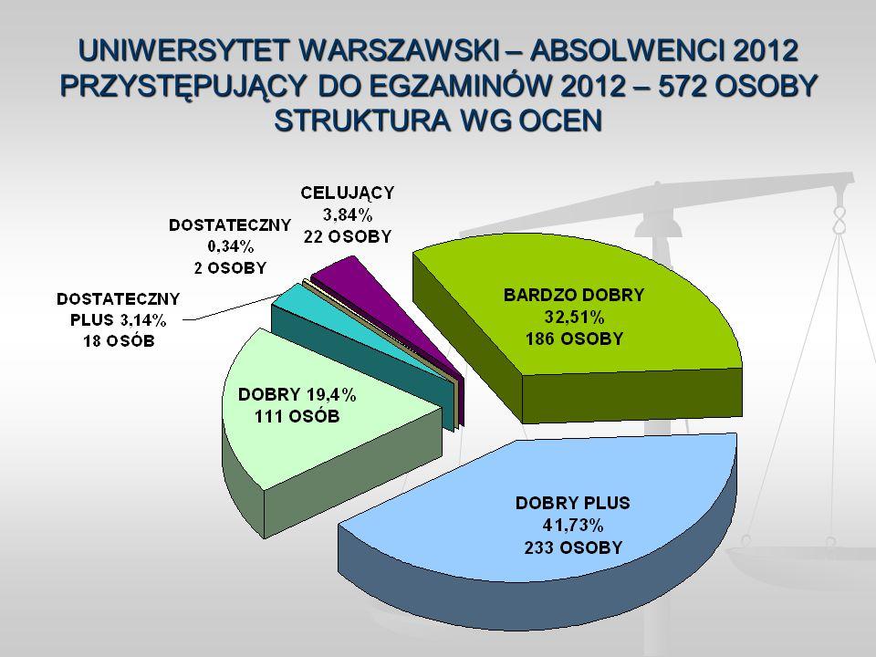 UNIWERSYTET WARSZAWSKI – ABSOLWENCI 2012 PRZYSTĘPUJĄCY DO EGZAMINÓW 2012 – 572 OSOBY STRUKTURA WG OCEN