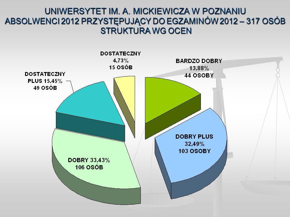 UNIWERSYTET IM. A. MICKIEWICZA W POZNANIU ABSOLWENCI 2012 PRZYSTĘPUJĄCY DO EGZAMINÓW 2012 – 317 OSÓB STRUKTURA WG OCEN