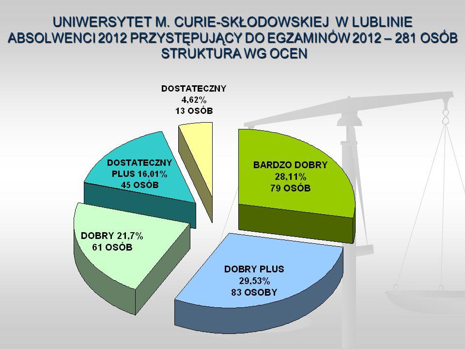 UNIWERSYTET M. CURIE-SKŁODOWSKIEJ W LUBLINIE ABSOLWENCI 2012 PRZYSTĘPUJĄCY DO EGZAMINÓW 2012 – 281 OSÓB STRUKTURA WG OCEN