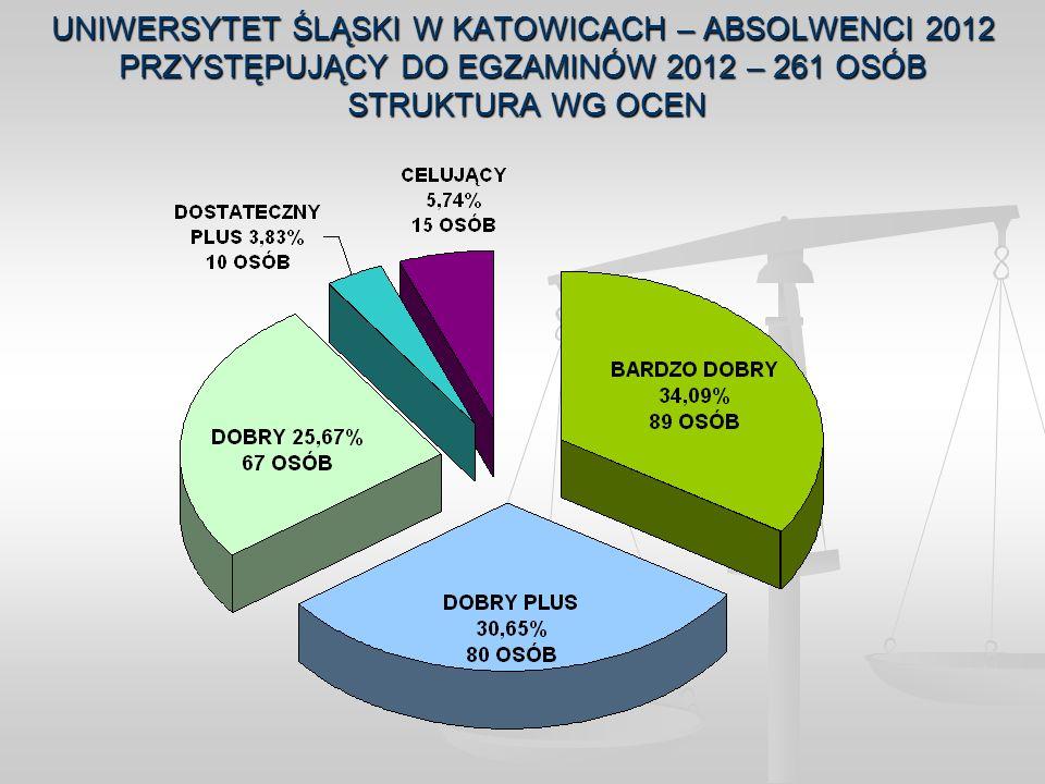 UNIWERSYTET ŚLĄSKI W KATOWICACH – ABSOLWENCI 2012 PRZYSTĘPUJĄCY DO EGZAMINÓW 2012 – 261 OSÓB STRUKTURA WG OCEN