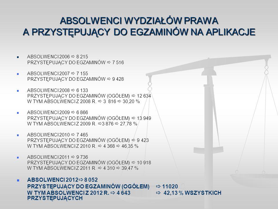 ABSOLWENCI Z 2012 R., KTÓRZY PRZYSTĄPILI DO EGZAMINÓW NA APLIKACJE L.p.