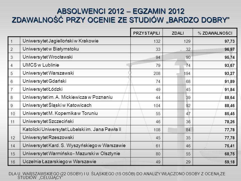 ABSOLWENCI 2012 – EGZAMIN 2012 ZDAWALNOŚĆ PRZY OCENIE ZE STUDIÓW BARDZO DOBRY DLA U. WARSZAWSKIEGO (22 OSOBY) I U. ŚLĄSKIEGO (15 OSÓB) DO ANALIZY WŁĄC