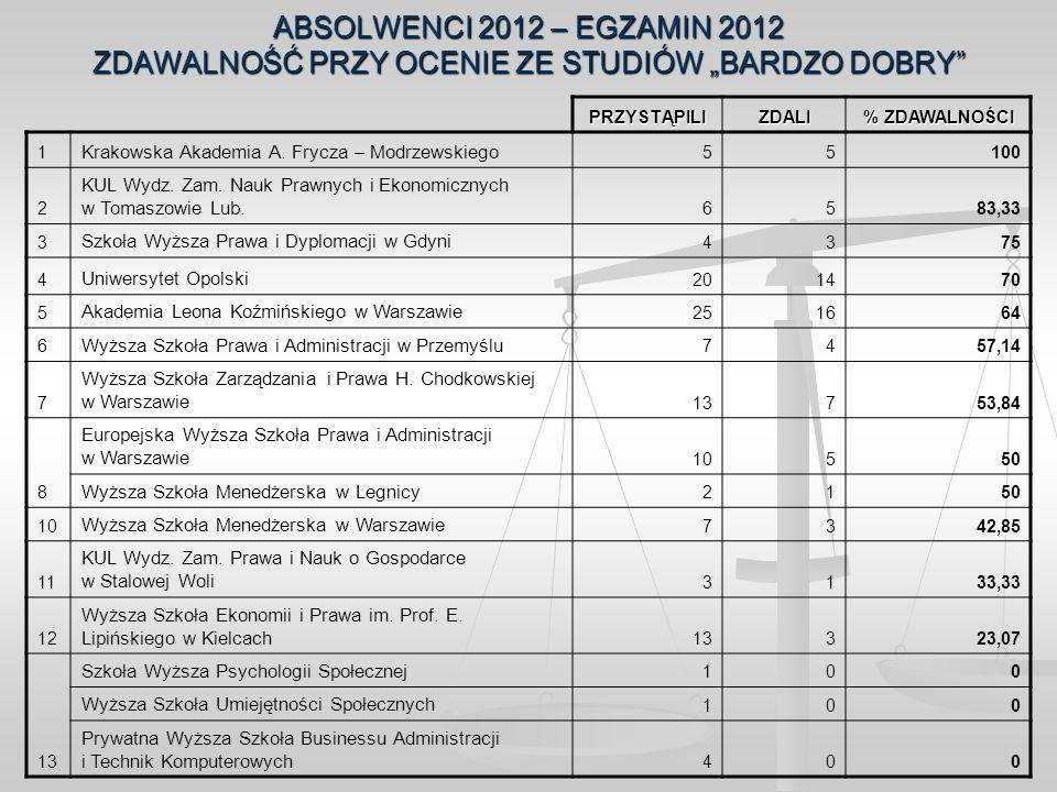 ABSOLWENCI 2012 – EGZAMIN 2012 ZDAWALNOŚĆ PRZY OCENIE ZE STUDIÓW BARDZO DOBRY PRZYSTĄPILIZDALI % ZDAWALNOŚCI 1 Krakowska Akademia A. Frycza – Modrzews