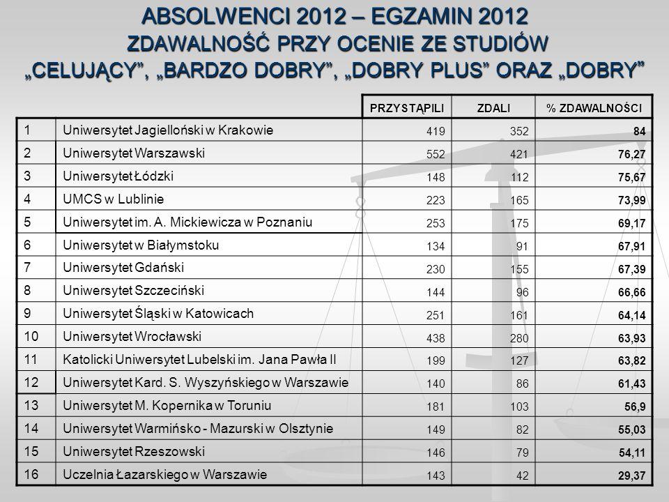 ABSOLWENCI 2012 – EGZAMIN 2012 ZDAWALNOŚĆ PRZY OCENIE ZE STUDIÓW CELUJĄCY, BARDZO DOBRY, DOBRY PLUS ORAZ DOBRY ABSOLWENCI 2012 – EGZAMIN 2012 ZDAWALNO
