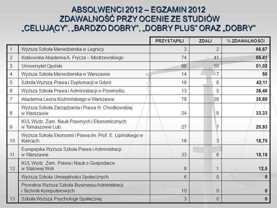 ABSOLWENCI 2012 – EGZAMIN 2012 ZDAWALNOŚĆ PRZY OCENIE ZE STUDIÓW CELUJĄCY, BARDZO DOBRY, DOBRY PLUS ORAZ DOBRY PRZYSTĄPILIZDALI % ZDAWALNOŚCI 1Wyższa