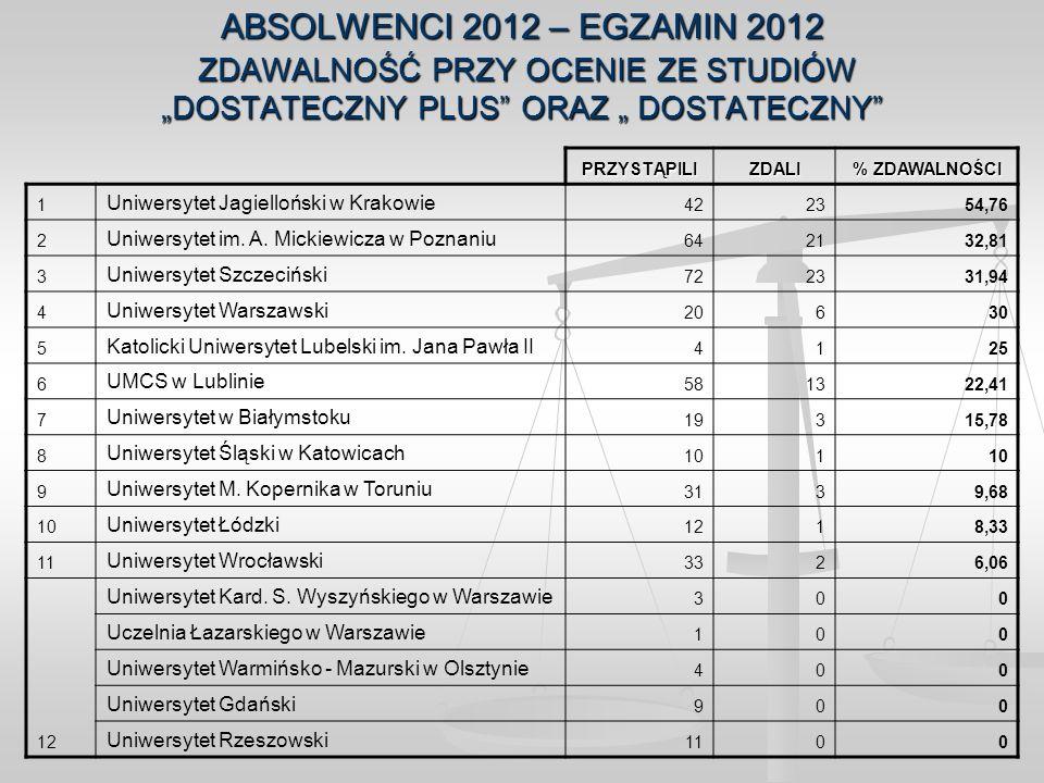 ABSOLWENCI 2012 – EGZAMIN 2012 ZDAWALNOŚĆ PRZY OCENIE ZE STUDIÓW DOSTATECZNY PLUS ORAZ DOSTATECZNY PRZYSTĄPILIZDALI % ZDAWALNOŚCI 1 Uniwersytet Jagiel