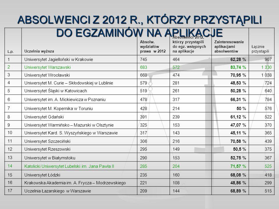 ABSOLWENCI Z 2012 R., KTÓRZY PRZYSTĄPILI DO EGZAMINÓW NA APLIKACJE L.p. Uczelnia wyższa Absolw. wydziałów prawa w 2012 Absolwenci 2012, którzy przystą