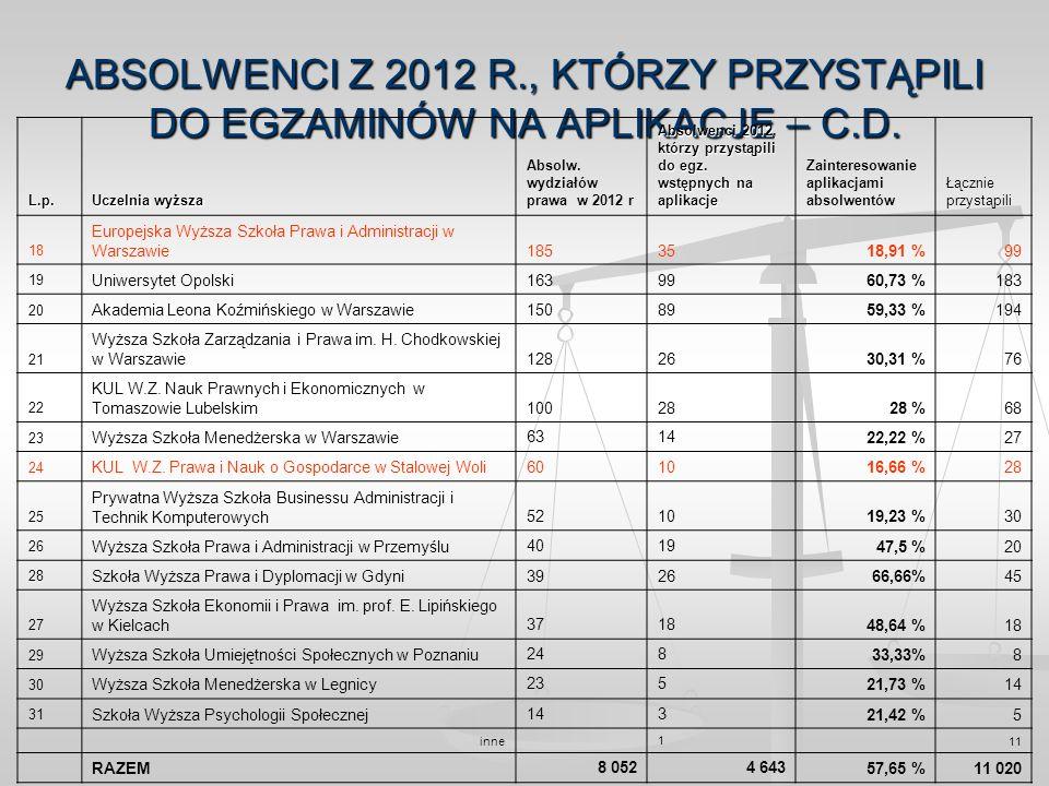 ABSOLWENCI Z 2012 R., KTÓRZY PRZYSTĄPILI DO EGZAMINÓW NA APLIKACJE – C.D. L.p. Uczelnia wyższa Absolw. wydziałów prawa w 2012 r Absolwenci 2012, którz