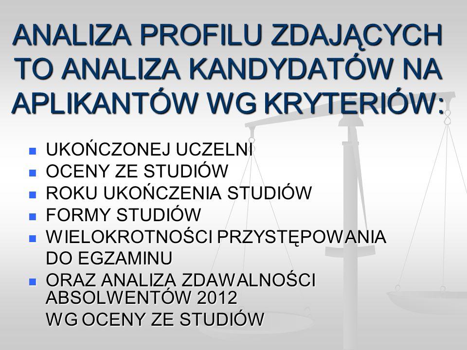 ZDAWALNOŚĆ ABSOLWENTÓW 2012 PRZYSTĄPILIZDALI % ZDAWALNOŚCI 1 Uniwersytet Jagielloński w Krakowie46437781,25 2 Uniwersytet Warszawski57242774,65 3 Uniwersytet Łódzki 16011370,63 4 Uniwersytet Gdański23915866,11 5 UMCS w Lublinie28117863,35 6 Katolicki Uniwersytet Lubelski im.