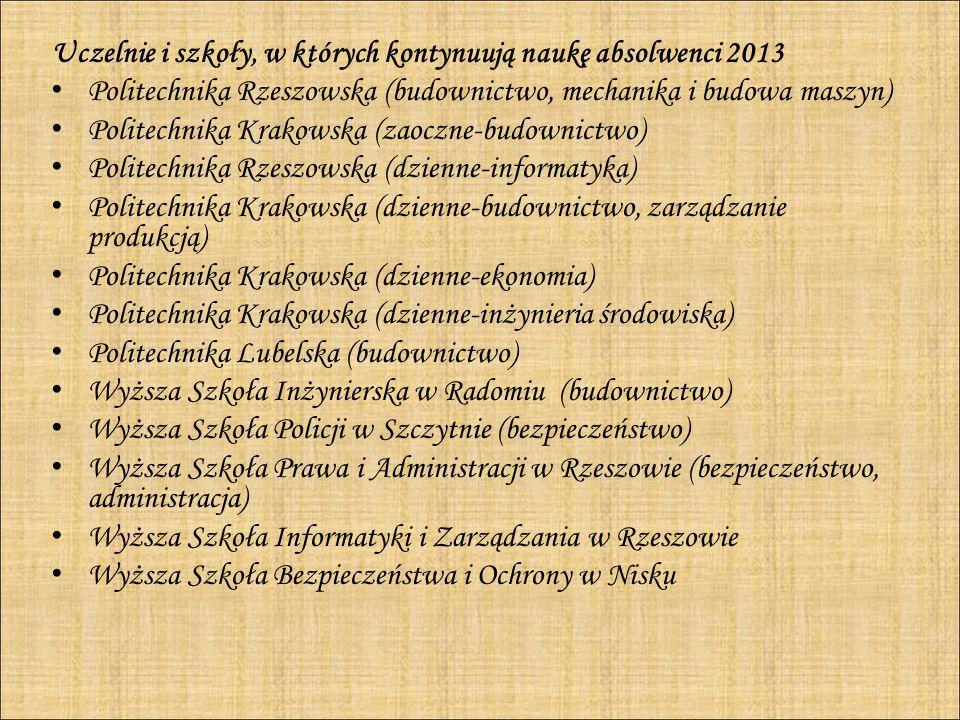 Uczelnie i szkoły, w których kontynuują naukę absolwenci 2013 Politechnika Rzeszowska (budownictwo, mechanika i budowa maszyn) Politechnika Krakowska