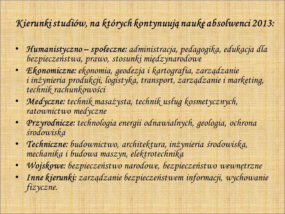 Kierunki studiów, na których kontynuują naukę absolwenci 2013: Humanistyczno – społeczne: administracja, pedagogika, edukacja dla bezpieczeństwa, praw