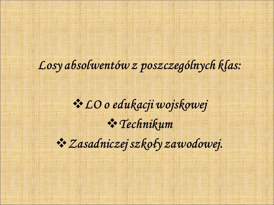 Losy absolwentów z poszczególnych klas: LO o edukacji wojskowej Technikum Zasadniczej szkoły zawodowej.