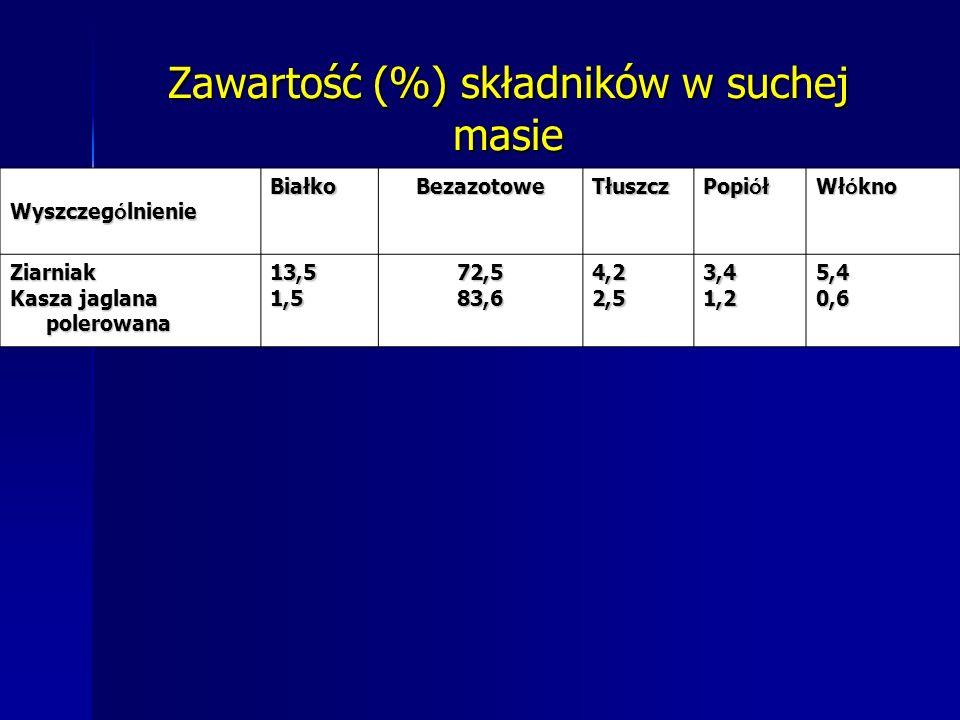 Zawartość (%) składników w suchej masie Wyszczeg ó lnienie BiałkoBezazotoweTłuszcz Popi ó ł Wł ó kno Ziarniak Kasza jaglana polerowana 13,51,572,583,64,22,53,41,25,40,6