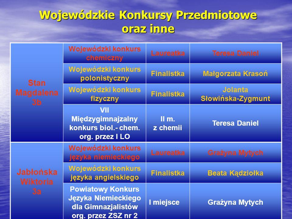Wojewódzkie Konkursy Przedmiotowe oraz inne Stan Magdalena 3b Wojewódzki konkurs chemiczny LaureatkaTeresa Daniel Wojewódzki konkurs polonistyczny Fin
