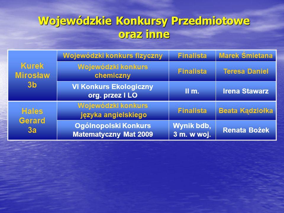Wojewódzkie Konkursy Przedmiotowe oraz inne Kurek Mirosław 3b Wojewódzki konkurs fizycznyFinalistaMarek Śmietana Wojewódzki konkurs chemiczny Finalist